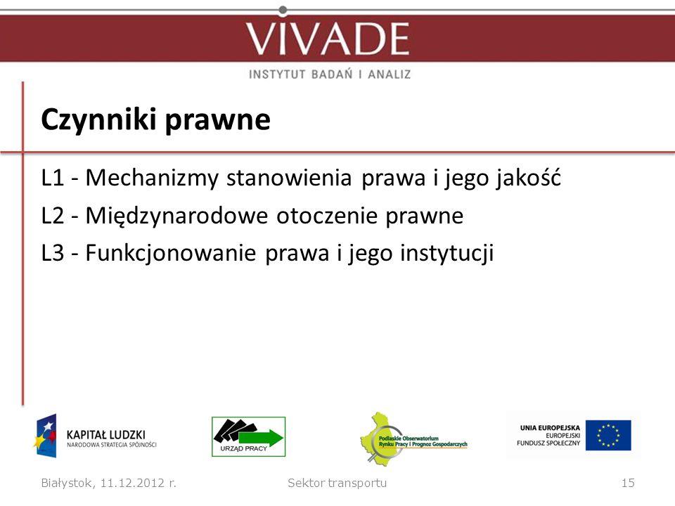 Czynniki prawne L1 - Mechanizmy stanowienia prawa i jego jakość L2 - Międzynarodowe otoczenie prawne L3 - Funkcjonowanie prawa i jego instytucji Białystok, 11.12.2012 r.Sektor transportu15