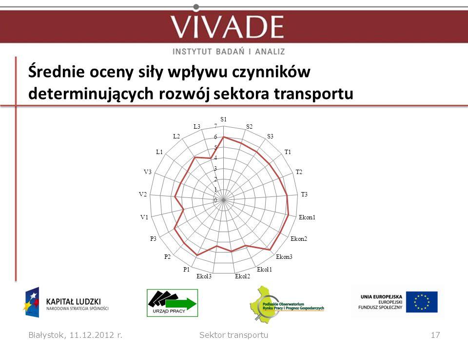 Średnie oceny siły wpływu czynników determinujących rozwój sektora transportu Białystok, 11.12.2012 r.Sektor transportu17