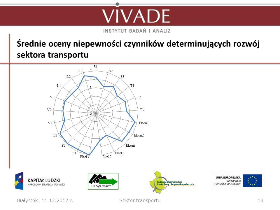 Średnie oceny niepewności czynników determinujących rozwój sektora transportu Białystok, 11.12.2012 r.Sektor transportu19