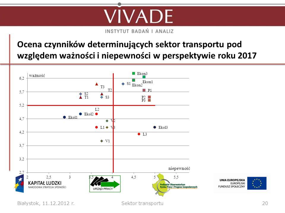 Ocena czynników determinujących sektor transportu pod względem ważności i niepewności w perspektywie roku 2017 Białystok, 11.12.2012 r.Sektor transportu20