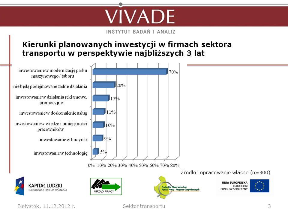 Białystok, 11.12.2012 r.Sektor transportu3 Kierunki planowanych inwestycji w firmach sektora transportu w perspektywie najbliższych 3 lat Źródło: opracowanie własne (n=300)