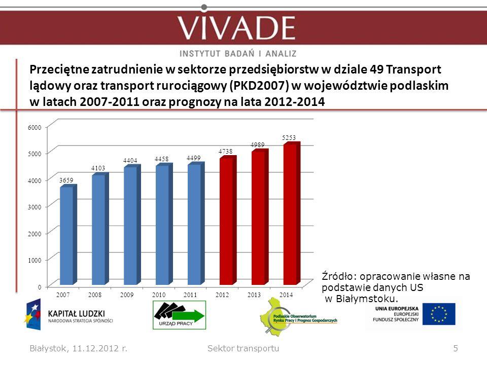 Średnie oceny siły wpływu wszystkich grup czynników analizy STEEPVL Białystok, 11.12.2012 r.Sektor transportu16