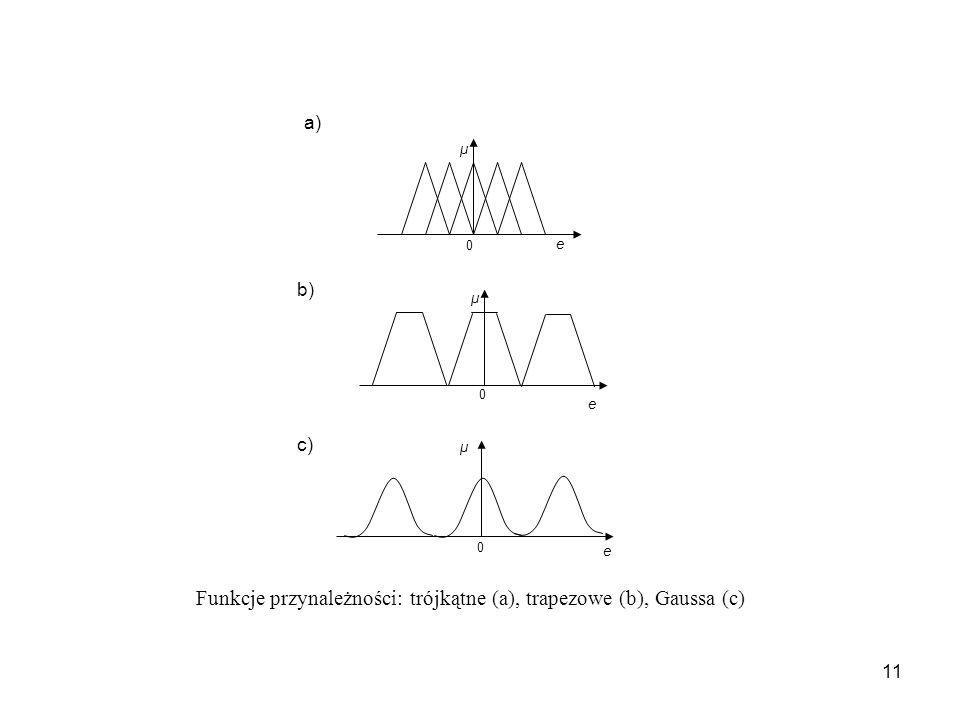 11 μ e 0 e μ 0 e μ 0 Funkcje przynależności: trójkątne (a), trapezowe (b), Gaussa (c) a) b) c)