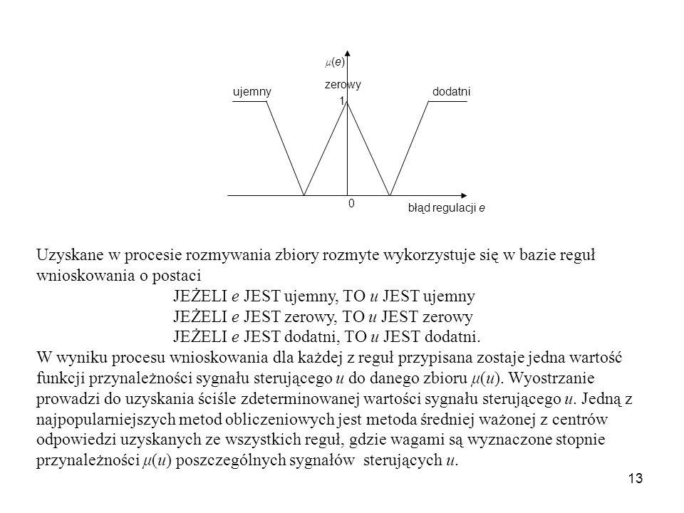 13 μ(e)μ(e) 1 błąd regulacji e 0 ujemnydodatni zerowy Uzyskane w procesie rozmywania zbiory rozmyte wykorzystuje się w bazie reguł wnioskowania o post