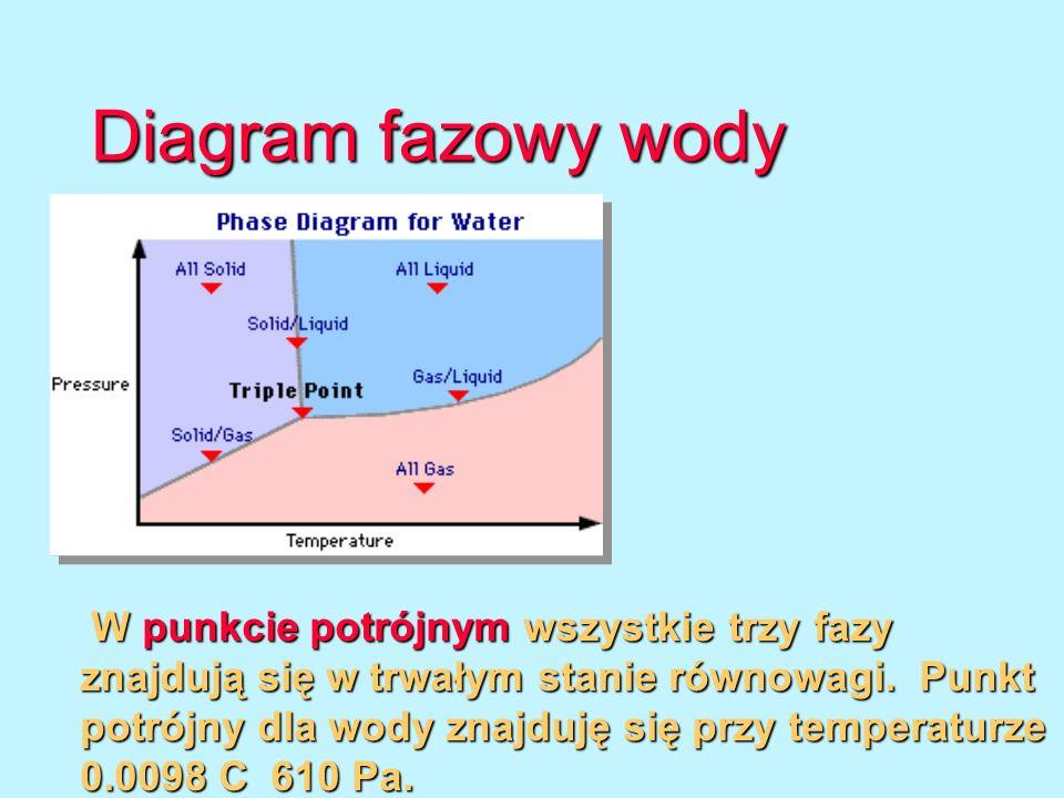 Diagram fazowy wody W punkcie potrójnym wszystkie trzy fazy znajdują się w trwałym stanie równowagi. Punkt potrójny dla wody znajduję się przy tempera