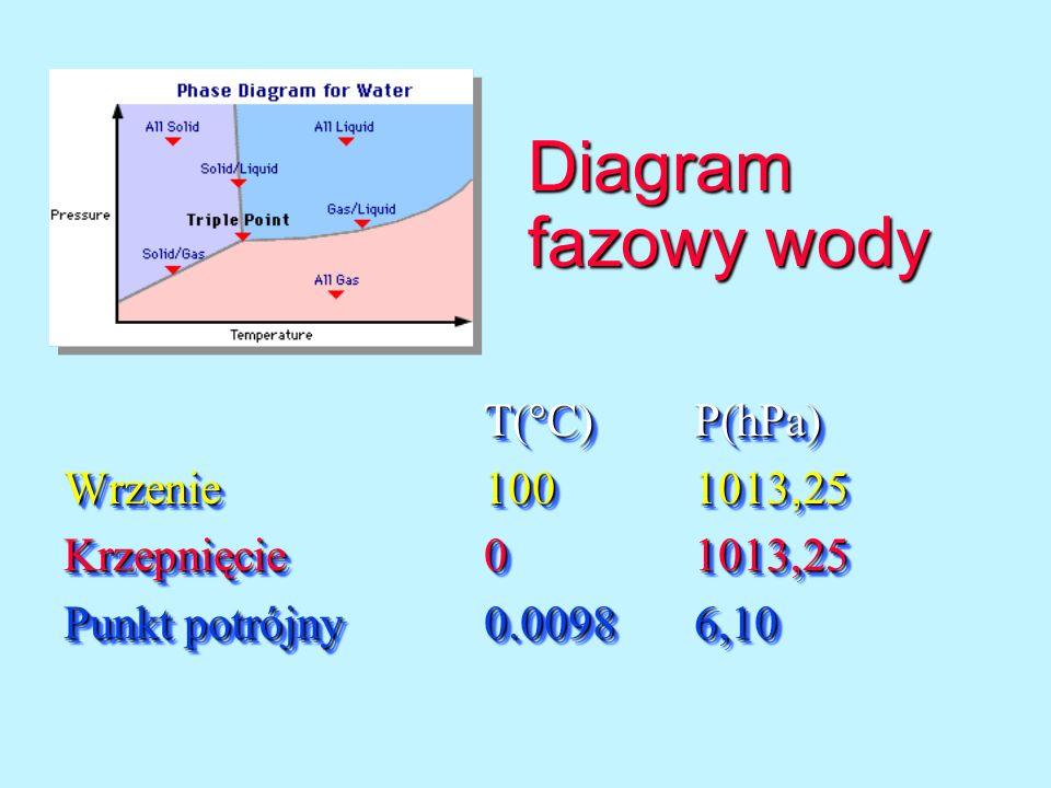Diagram fazowy wody T( C)P(hPa) Wrzenie 1001013,25 Krzepnięcie01013,25 Punkt potrójny 0.00986,10 T( C)P(hPa) Wrzenie 1001013,25 Krzepnięcie01013,25 Pu