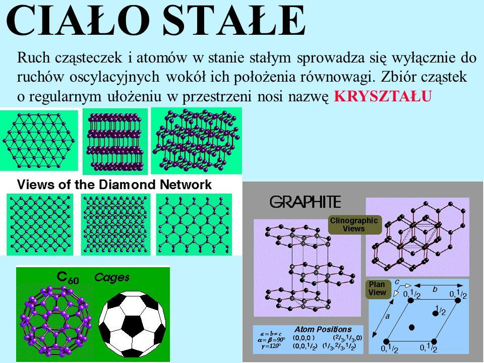 CIAŁO STAŁE Ruch cząsteczek i atomów w stanie stałym sprowadza się wyłącznie do ruchów oscylacyjnych wokół ich położenia równowagi. Zbiór cząstek o re