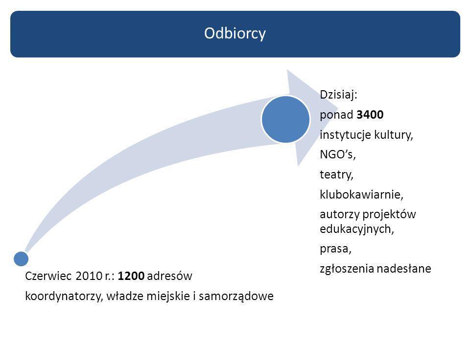Czerwiec 2010 r.: 1200 adresów koordynatorzy, władze miejskie i samorządowe Dzisiaj: ponad 3400 instytucje kultury, NGOs, teatry, klubokawiarnie, auto