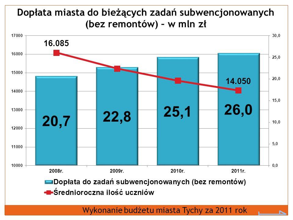 Dopłata miasta do bieżących zadań subwencjonowanych (bez remontów) – w mln zł Wykonanie budżetu miasta Tychy za 2011 rok
