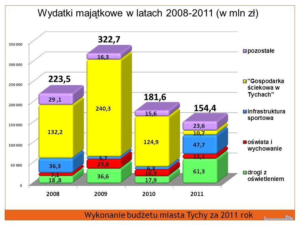 Wydatki majątkowe w latach 2008-2011 (w mln zł) Wykonanie budżetu miasta Tychy za 2011 rok