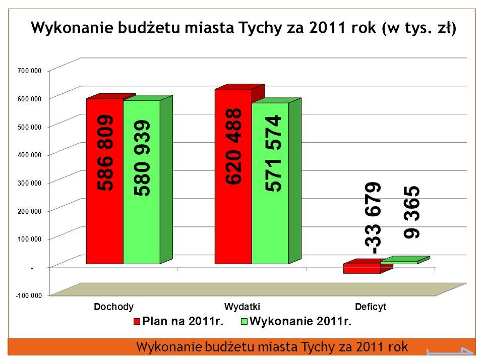 Wykonanie budżetu miasta Tychy za 2011 rok (w tys. zł) Wykonanie budżetu miasta Tychy za 2011 rok