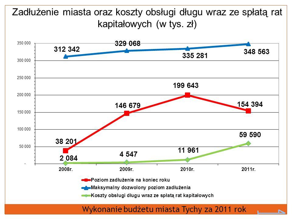 Zadłużenie miasta oraz koszty obsługi długu wraz ze spłatą rat kapitałowych (w tys.