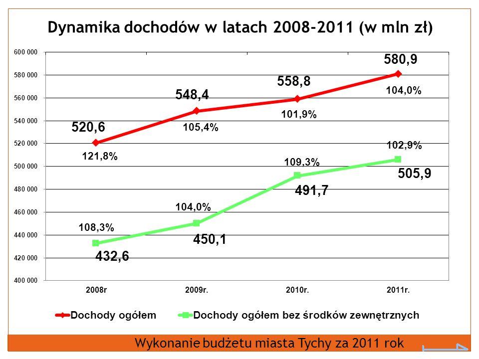 Dynamika dochodów w latach 2008-2011 (w mln zł) Wykonanie budżetu miasta Tychy za 2011 rok