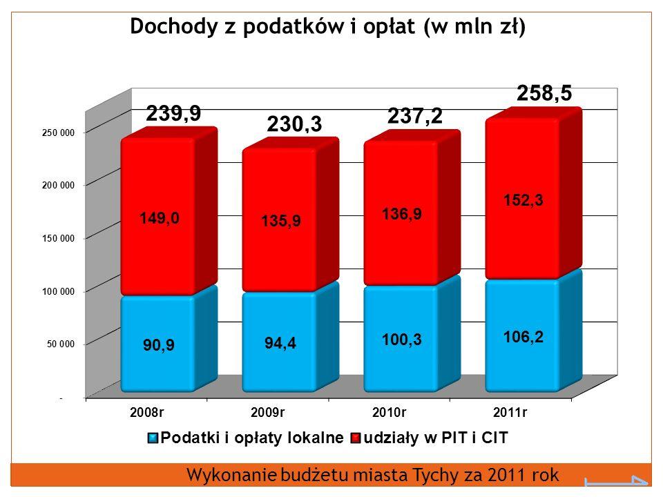 Dochody z podatków i opłat (w mln zł) Wykonanie budżetu miasta Tychy za 2011 rok