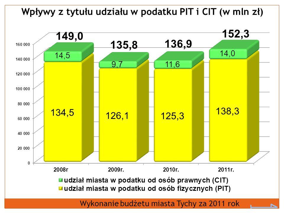 Wpływy z tytułu udziału w podatku PIT i CIT (w mln zł) Wykonanie budżetu miasta Tychy za 2011 rok