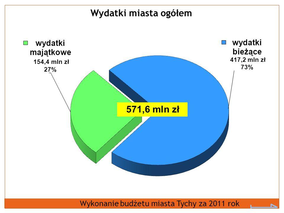 Wydatki miasta ogółem Wykonanie budżetu miasta Tychy za 2011 rok