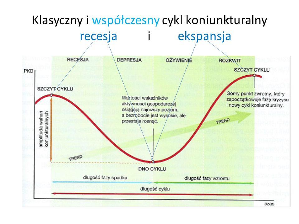 Klasyczny i współczesny cykl koniunkturalny recesja i ekspansja