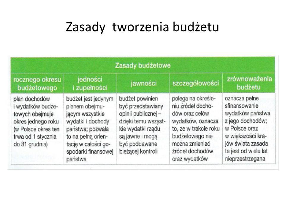 Zasady tworzenia budżetu