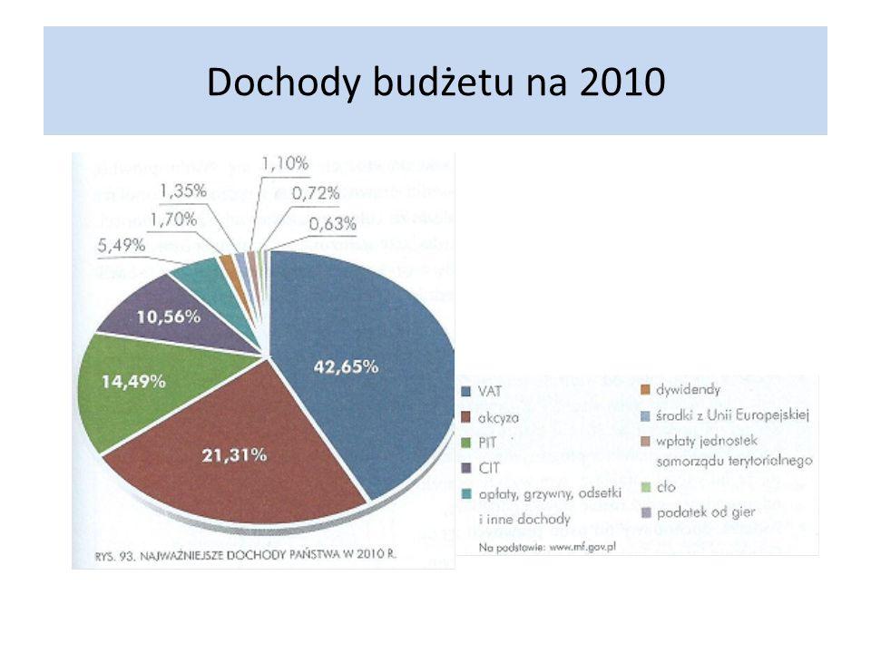 Dochody budżetu na 2010
