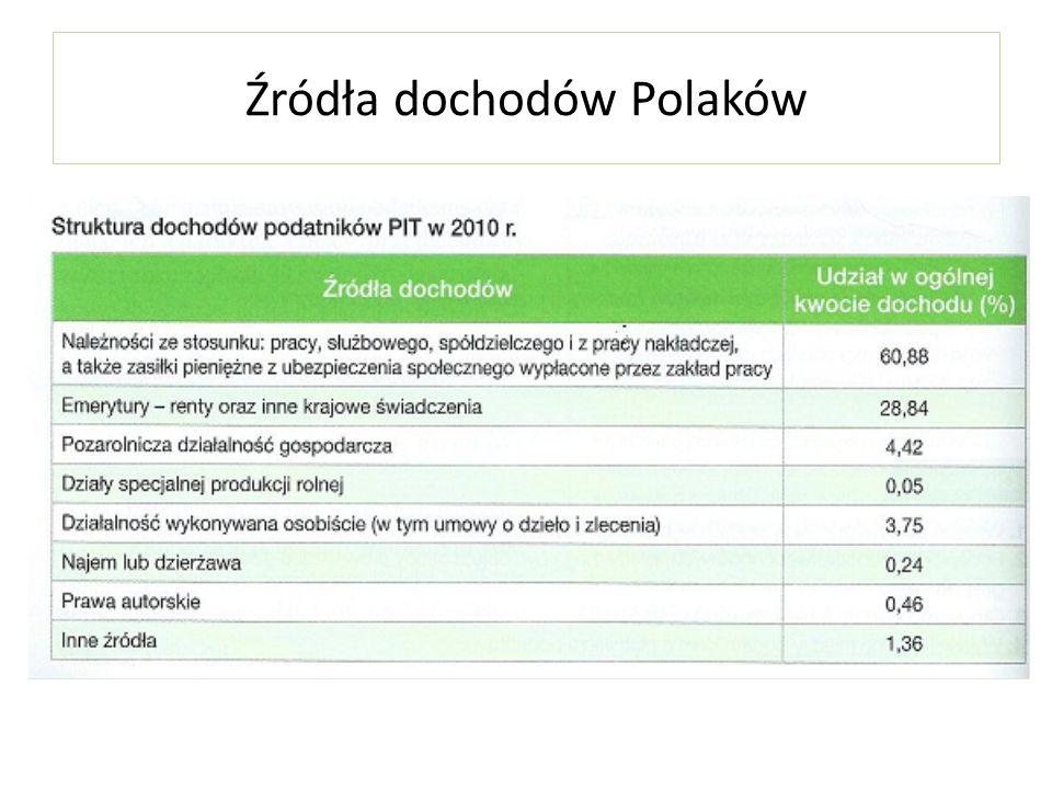 Źródła dochodów Polaków