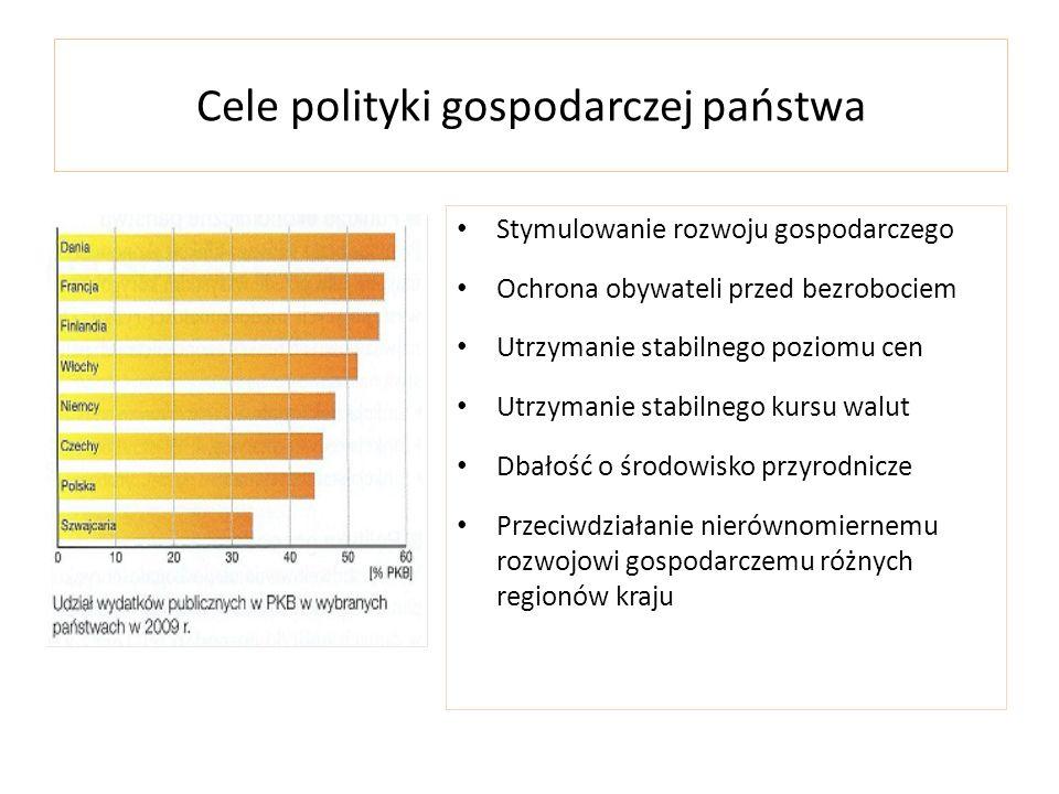 Cele polityki gospodarczej państwa Stymulowanie rozwoju gospodarczego Ochrona obywateli przed bezrobociem Utrzymanie stabilnego poziomu cen Utrzymanie