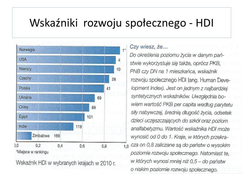 Wskaźniki rozwoju społecznego - HDI