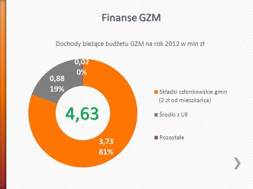 Finanse GZM (2 zł od mieszkańca)