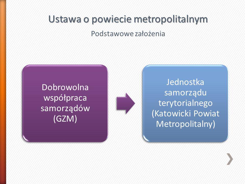Dobrowolna współpraca samorządów (GZM) Jednostka samorządu terytorialnego (Katowicki Powiat Metropolitalny) Ustawa o powiecie metropolitalnym Podstawo
