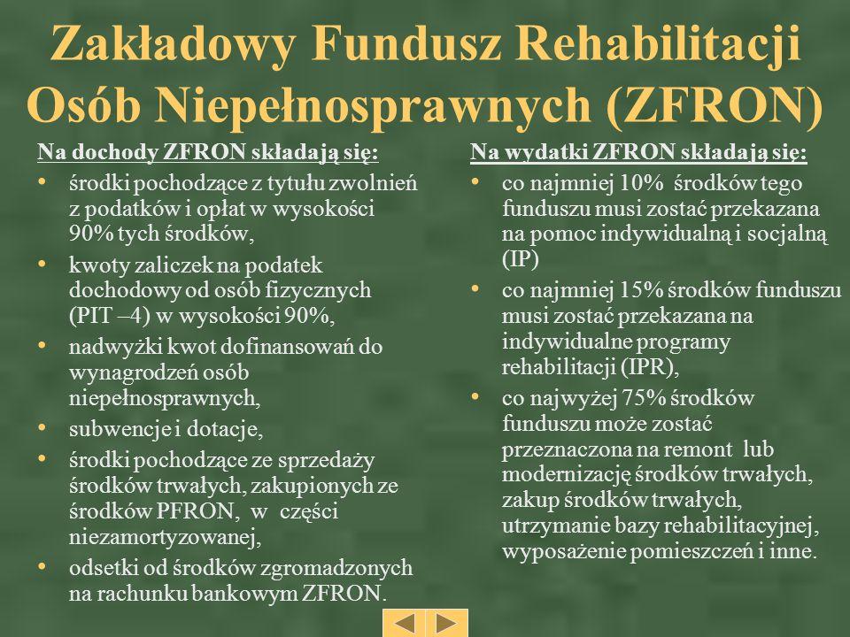 Zakładowy Fundusz Rehabilitacji Osób Niepełnosprawnych (ZFRON) Na dochody ZFRON składają się: środki pochodzące z tytułu zwolnień z podatków i opłat w wysokości 90% tych środków, kwoty zaliczek na podatek dochodowy od osób fizycznych (PIT –4) w wysokości 90%, nadwyżki kwot dofinansowań do wynagrodzeń osób niepełnosprawnych, subwencje i dotacje, środki pochodzące ze sprzedaży środków trwałych, zakupionych ze środków PFRON, w części niezamortyzowanej, odsetki od środków zgromadzonych na rachunku bankowym ZFRON.