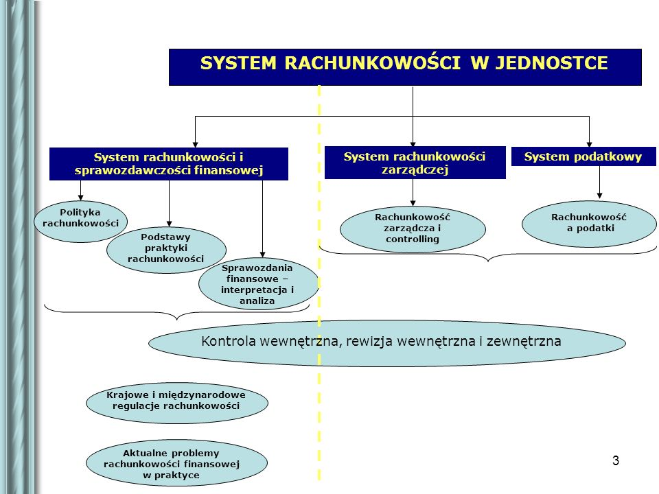 3 SYSTEM RACHUNKOWOŚCI W JEDNOSTCE System rachunkowości i sprawozdawczości finansowej Polityka rachunkowości Podstawy praktyki rachunkowości Sprawozdania finansowe – interpretacja i analiza System rachunkowości zarządczej Rachunkowość zarządcza i controlling System podatkowy Rachunkowość a podatki Krajowe i międzynarodowe regulacje rachunkowości Kontrola wewnętrzna, rewizja wewnętrzna i zewnętrzna Aktualne problemy rachunkowości finansowej w praktyce