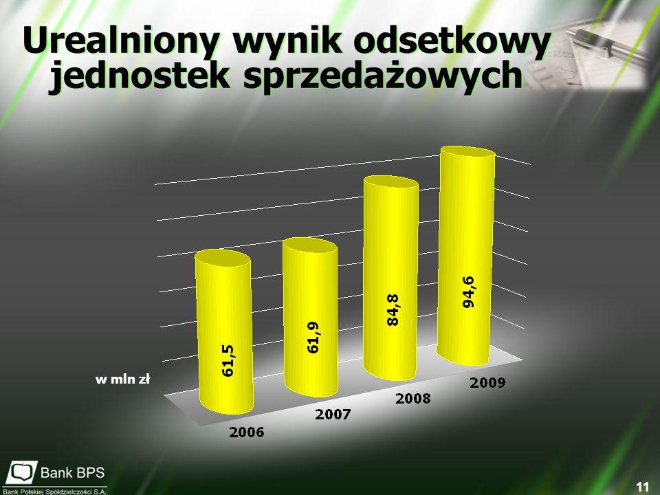 11 Urealniony wynik odsetkowy jednostek sprzedażowych w mln zł