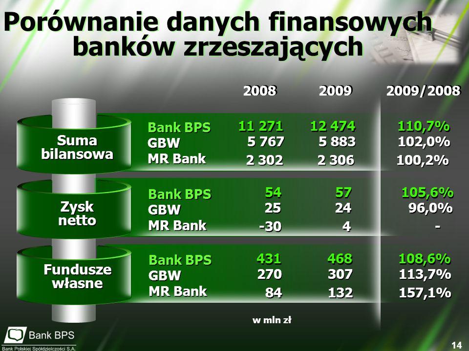 14 Suma bilansowa Porównanie danych finansowych banków zrzeszających Bank BPS GBW MR Bank Bank BPS GBW MR Bank 2008 2009 2009/2008 Zysk netto Zysk net