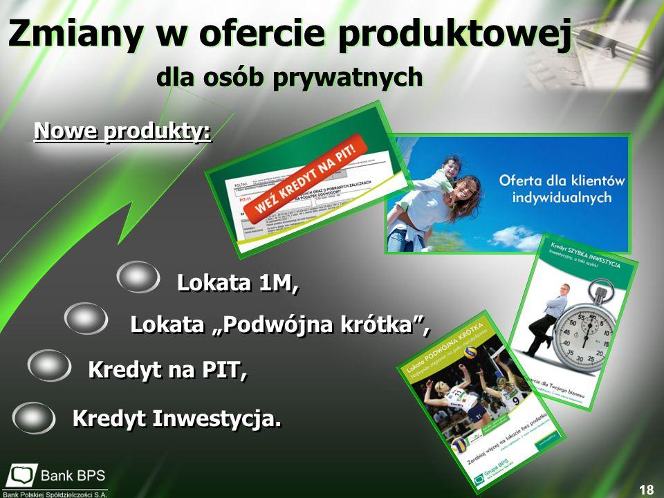 18 Nowe produkty: Zmiany w ofercie produktowej dla osób prywatnych Zmiany w ofercie produktowej dla osób prywatnych Lokata 1M, Lokata Podwójna krótka, Kredyt na PIT, Kredyt Inwestycja.
