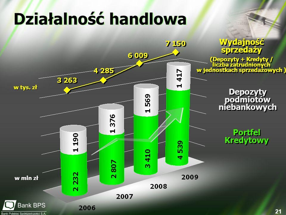 21 w mln zł Wydajność sprzedaży (Depozyty + Kredyty / liczba zatrudnionych w jednostkach sprzedażowych ) Wydajność sprzedaży (Depozyty + Kredyty / lic
