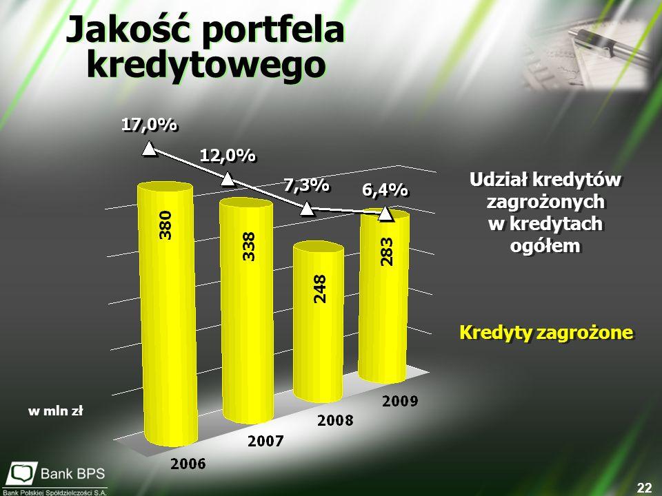 22 w mln zł Udział kredytów zagrożonych w kredytach ogółem Udział kredytów zagrożonych w kredytach ogółem Kredyty zagrożone Jakość portfela kredytoweg