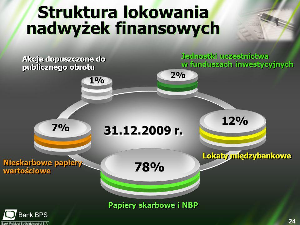 24 31.12.2009 r. 31.12.2009 r. Struktura lokowania nadwyżek finansowych Struktura lokowania nadwyżek finansowych Lokaty międzybankowe Jednostki uczest