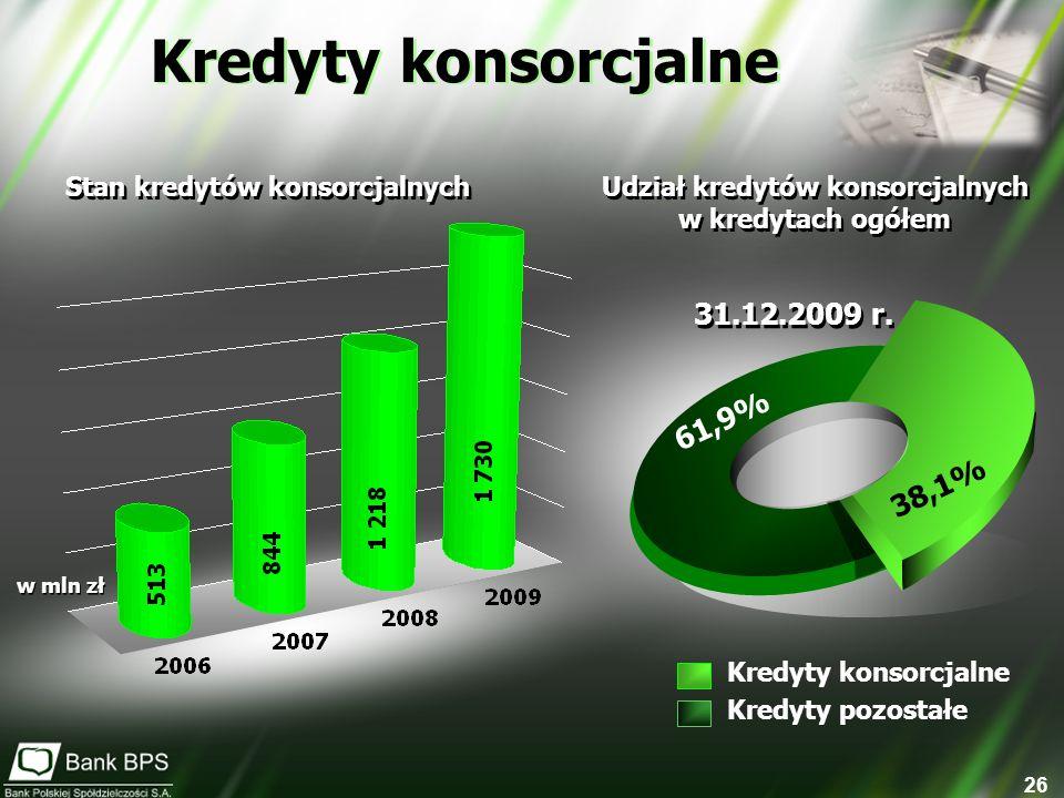 26 Kredyty konsorcjalne 38,1% 61,9% Kredyty konsorcjalne Kredyty pozostałe Stan kredytów konsorcjalnych w mln zł Udział kredytów konsorcjalnych w kredytach ogółem Udział kredytów konsorcjalnych w kredytach ogółem 31.12.2009 r.