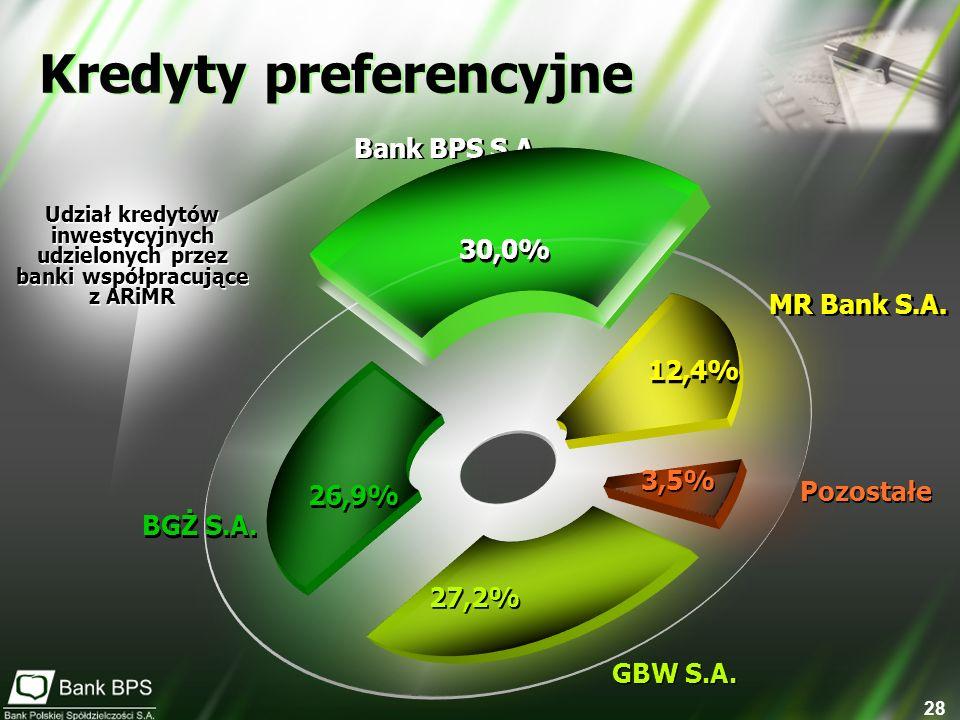 28 Kredyty preferencyjne Bank BPS S.A. 12,4% MR Bank S.A. Pozostałe 3,5% GBW S.A. 30,0% 27,2% BGŻ S.A. 26,9% Udział kredytów inwestycyjnych udzielonyc