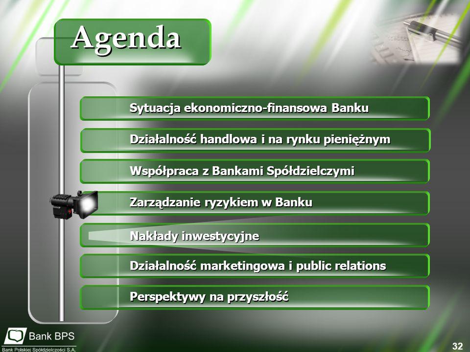 32 Sytuacja ekonomiczno-finansowa Banku Działalność handlowa i na rynku pieniężnym Współpraca z Bankami Spółdzielczymi Zarządzanie ryzykiem w Banku Nakłady inwestycyjne Działalność marketingowa i public relations Perspektywy na przyszłość Agenda