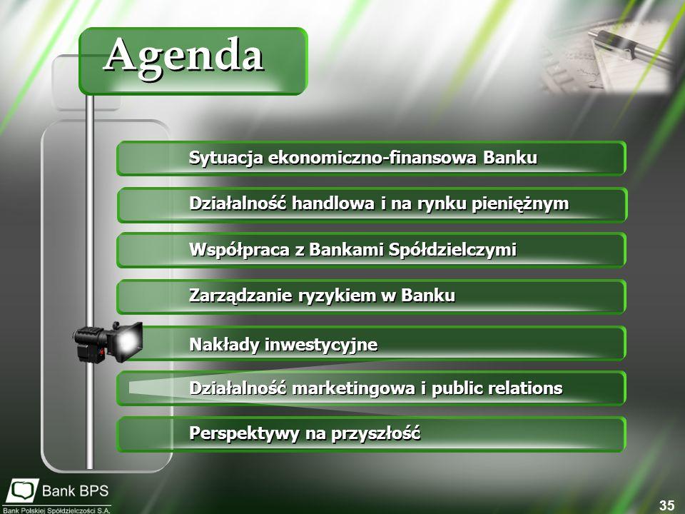 35 Sytuacja ekonomiczno-finansowa Banku Działalność handlowa i na rynku pieniężnym Współpraca z Bankami Spółdzielczymi Zarządzanie ryzykiem w Banku Nakłady inwestycyjne Działalność marketingowa i public relations Perspektywy na przyszłość Agenda