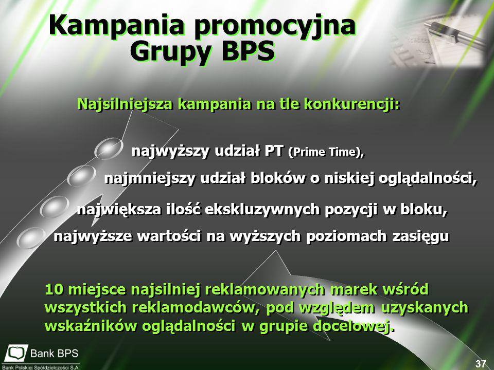37 Kampania promocyjna Grupy BPS 10 miejsce najsilniej reklamowanych marek wśród wszystkich reklamodawców, pod względem uzyskanych wskaźników oglądalności w grupie docelowej.