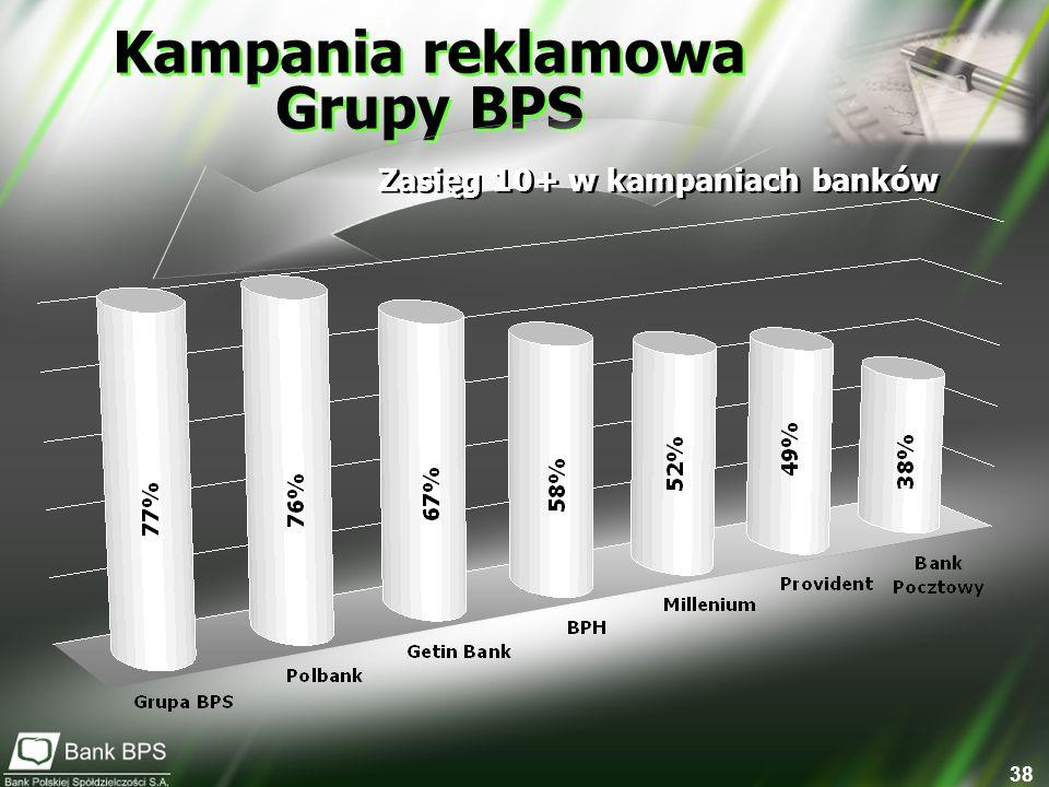 38 Kampania reklamowa Grupy BPS Zasięg 10+ w kampaniach banków