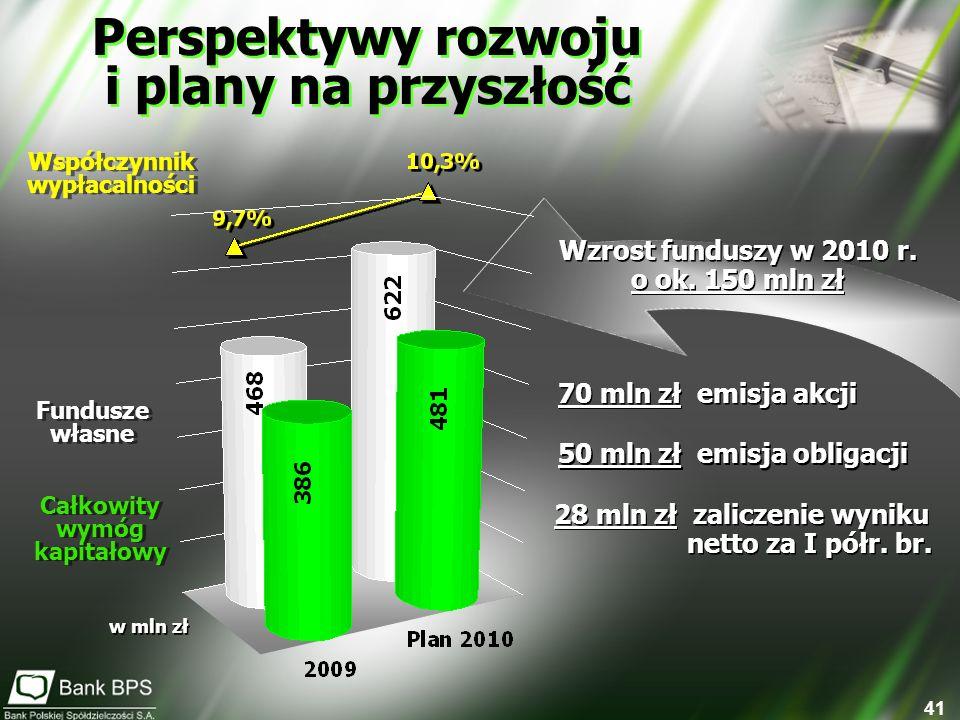41 Perspektywy rozwoju i plany na przyszłość Perspektywy rozwoju i plany na przyszłość Wzrost funduszy w 2010 r. o ok. 150 mln zł Wzrost funduszy w 20