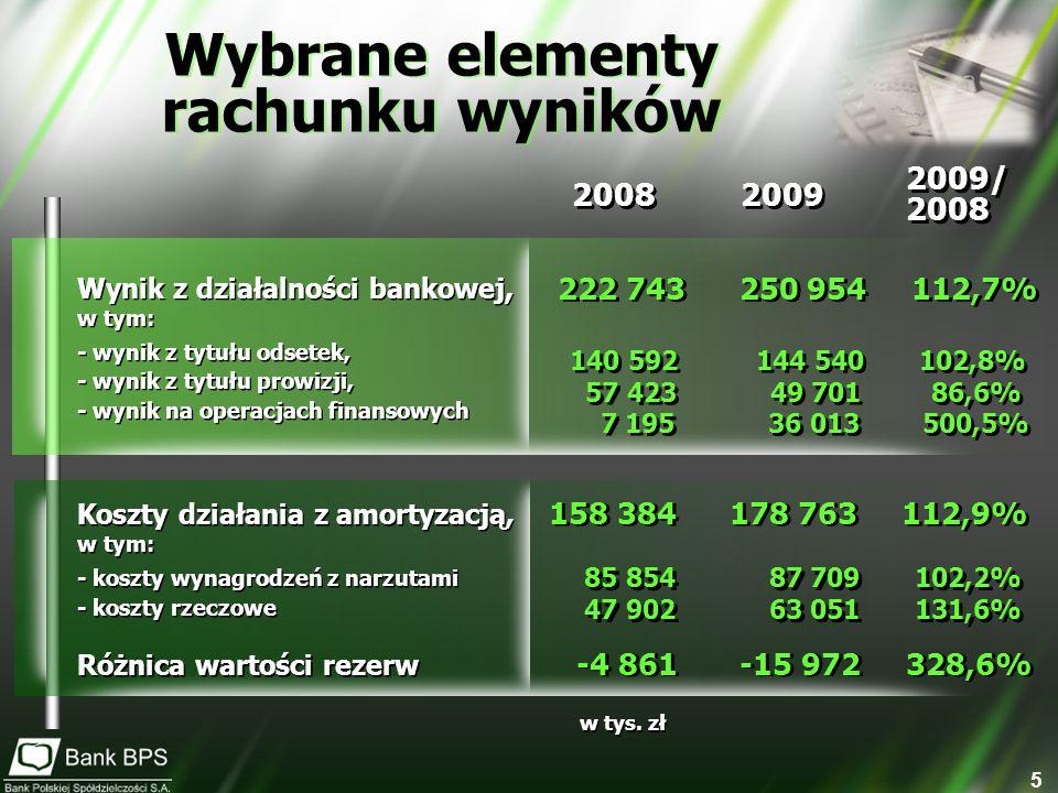 16 Suma bilansowa Kapitały własne Kapitały własne Zysk netto Zysk netto 12 519,8 12 473,5 38,4 7,9 459,0 445,0 12,2 1,8 59,5 57,2 0,9 1,4 Wyniki Grupy kapitałowej Banku BPS za 2009 r.