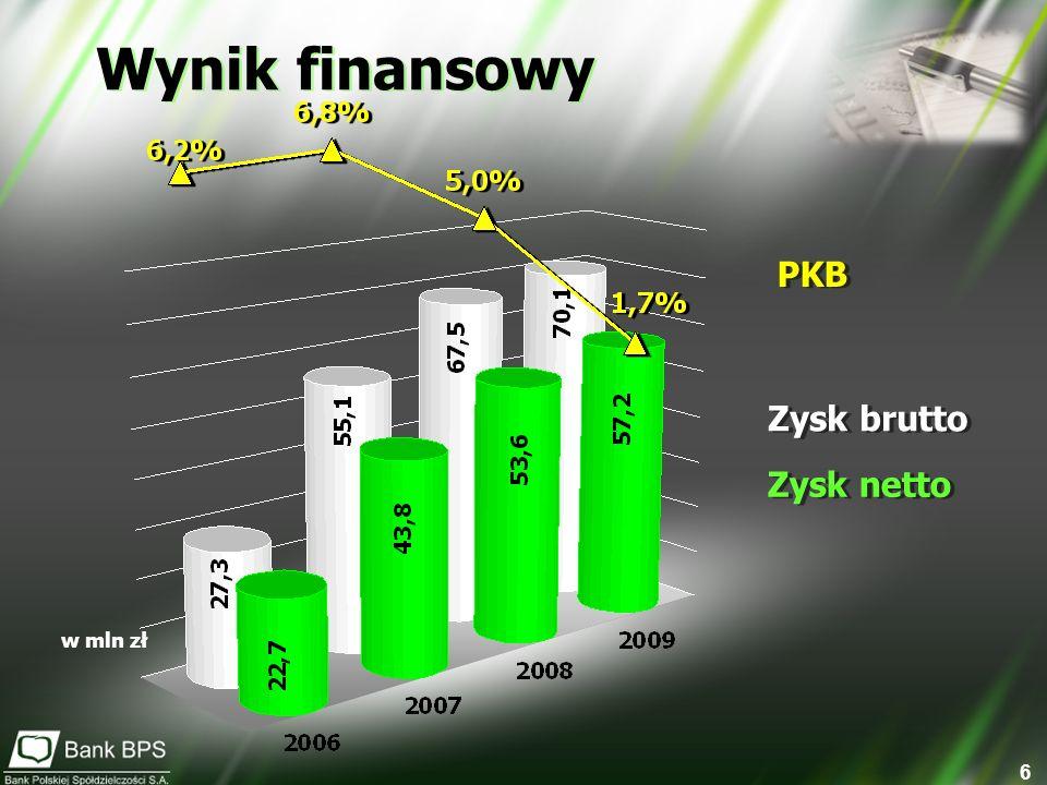 7 18,38 38,72 51,33 55,40 1 485 1 424 1 316 1 266 Średnie etaty 2006 2007 2008 2009 Zysk brutto Banku/etat w tys.