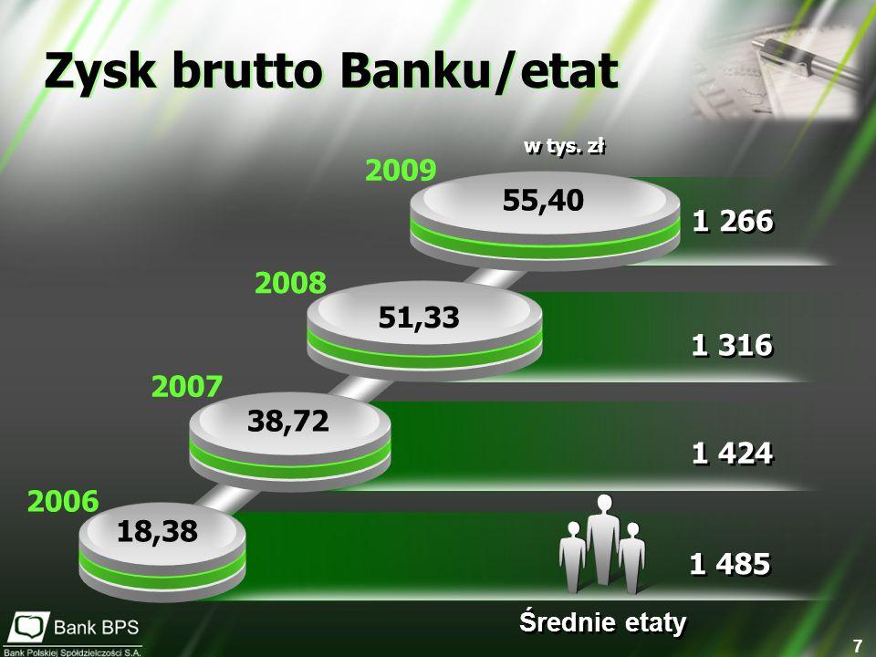 7 18,38 38,72 51,33 55,40 1 485 1 424 1 316 1 266 Średnie etaty 2006 2007 2008 2009 Zysk brutto Banku/etat w tys. zł