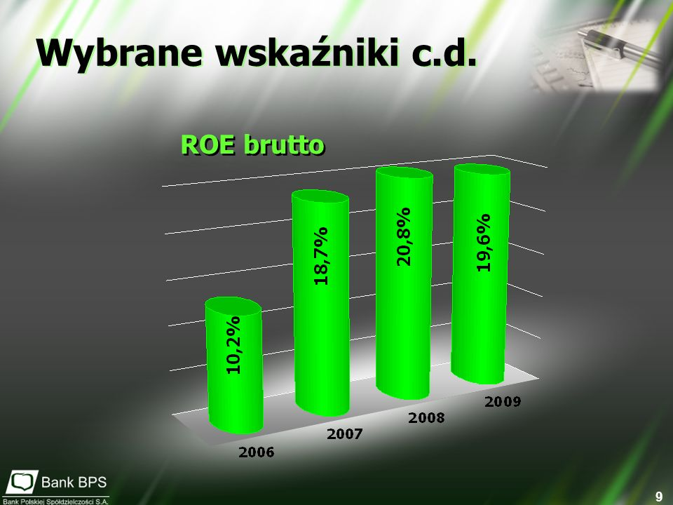 9 ROE brutto Wybrane wskaźniki c.d.