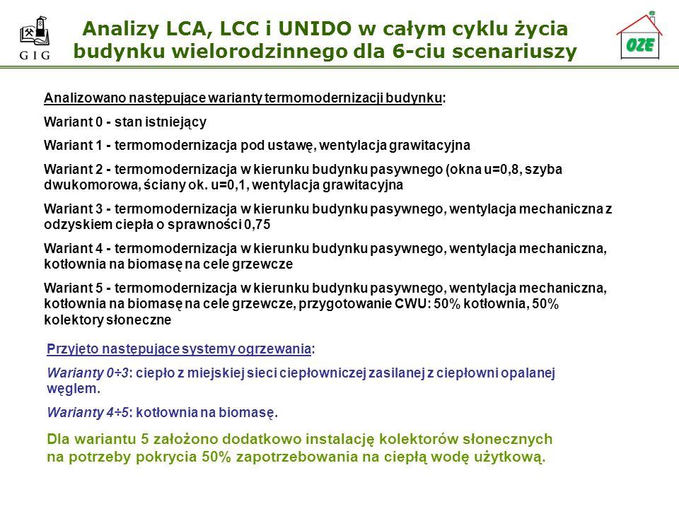 Analizy LCA, LCC i UNIDO w całym cyklu życia budynku wielorodzinnego dla 6-ciu scenariuszy Analizowano następujące warianty termomodernizacji budynku: