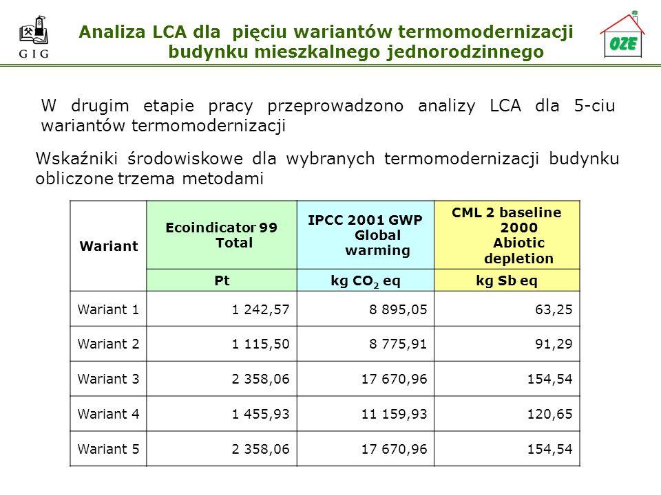 Analiza LCA dla pięciu wariantów termomodernizacji budynku mieszkalnego jednorodzinnego W drugim etapie pracy przeprowadzono analizy LCA dla 5-ciu war