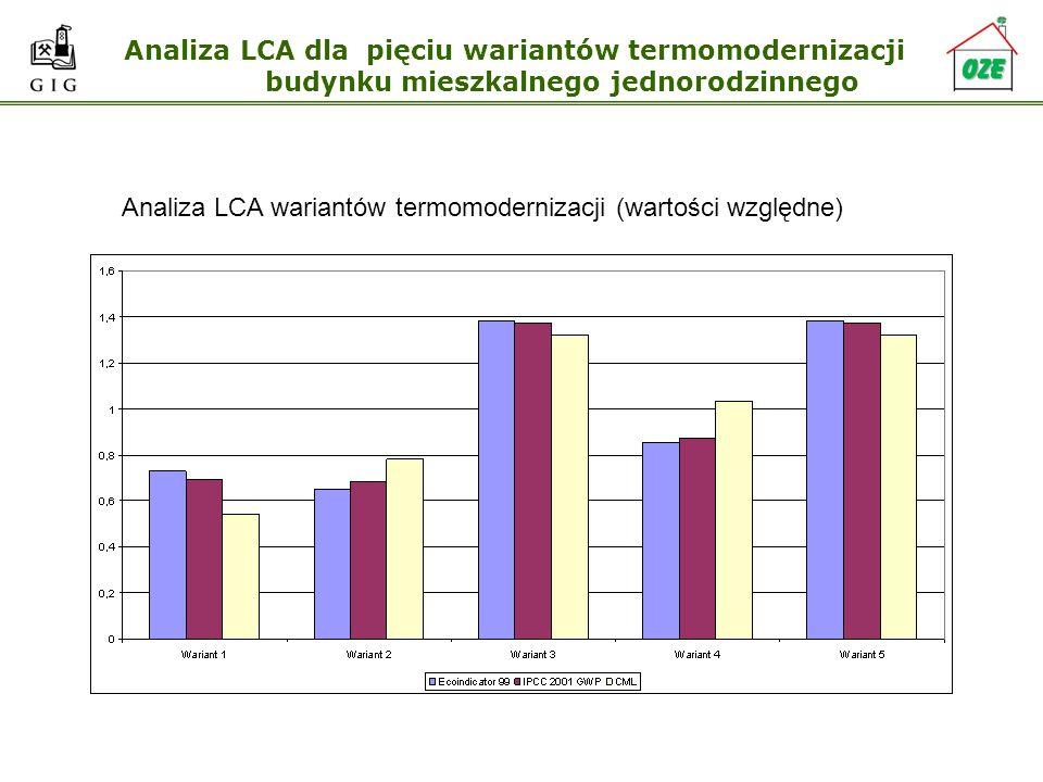 Analiza LCA dla pięciu wariantów termomodernizacji budynku mieszkalnego jednorodzinnego Analiza LCA wariantów termomodernizacji (wartości względne)